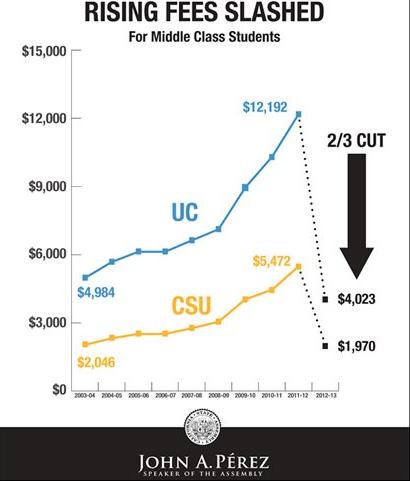 speaker-perez-middle-class-scholarship-graph