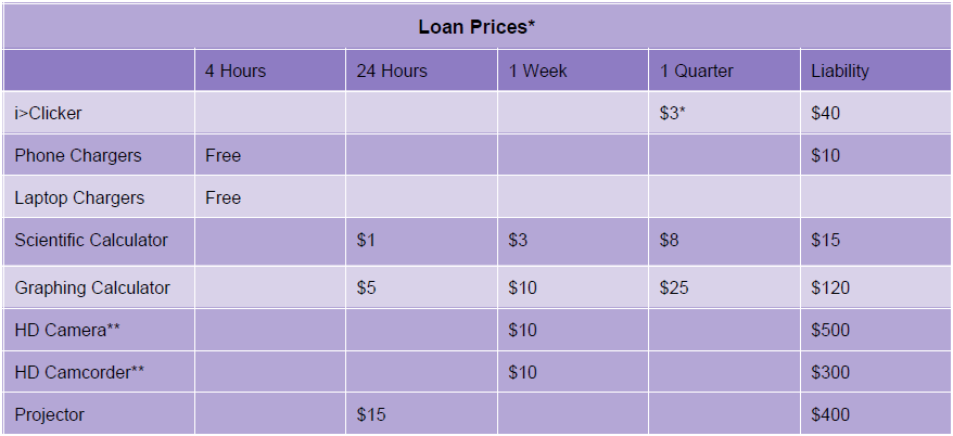 Loan Prices